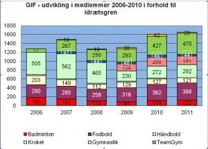 GIF medlemsstatisitk 2006-2011